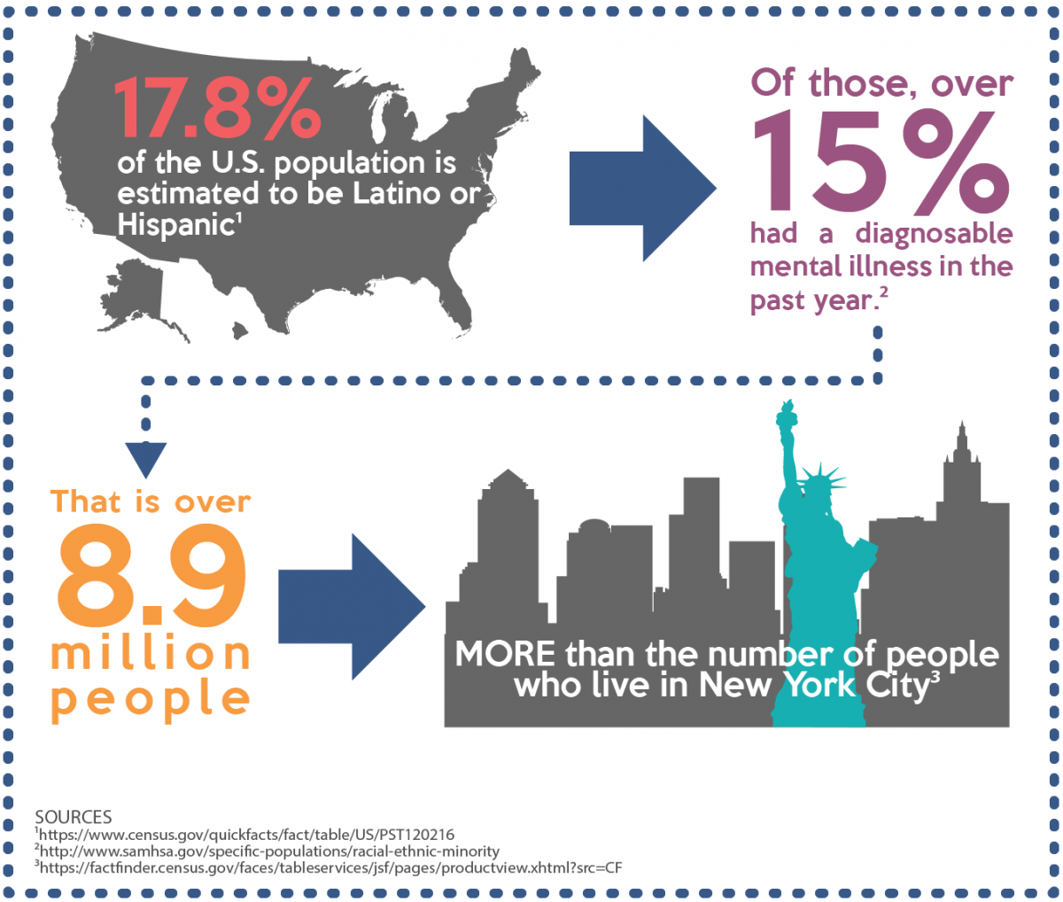 Prevalence of Mental Health Issues Among Latino/Hispanic Americans Infographic