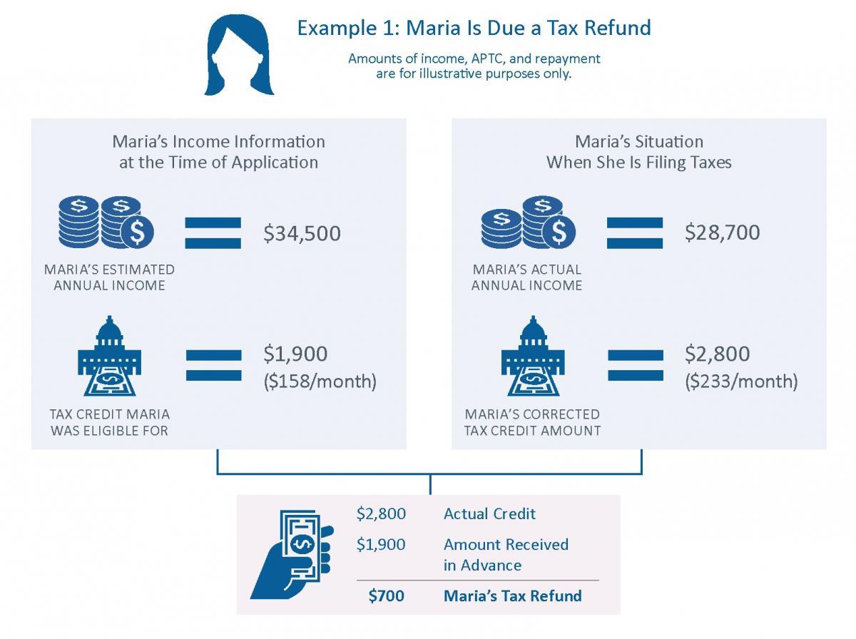Maria's Refund