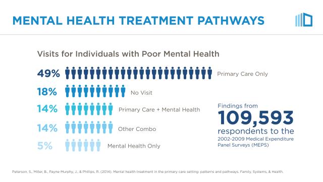 Mental health treatment pathways