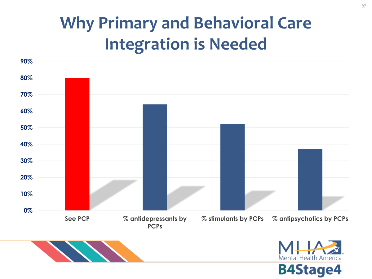 Primary and Behavioral Care Integration