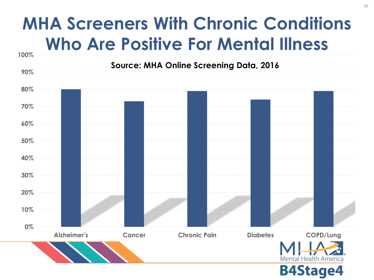 screeners with chronic conditions who are positive for mental illness