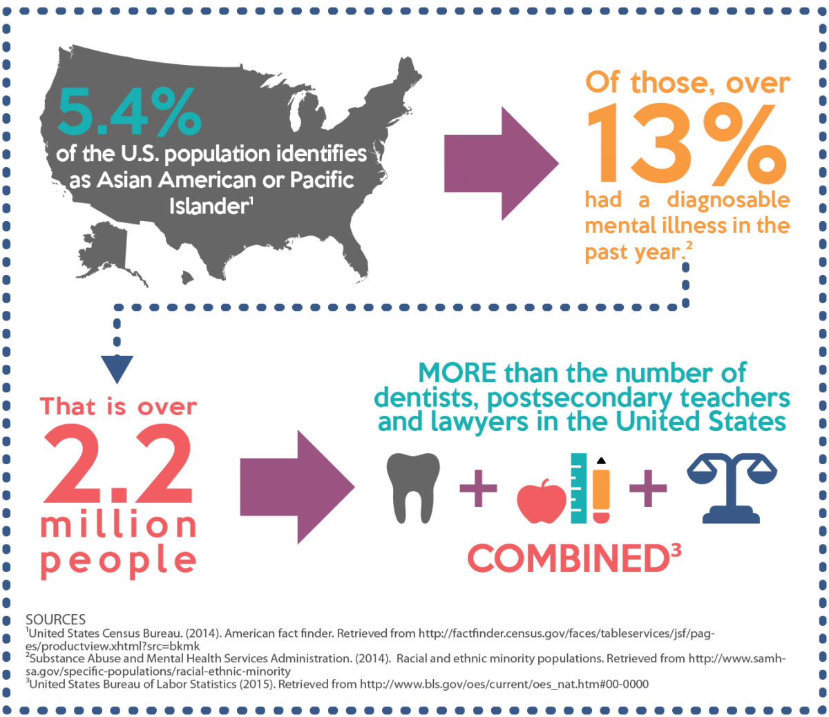 Infographic Mental Health Issue Prevalence Asian Pacific Islander