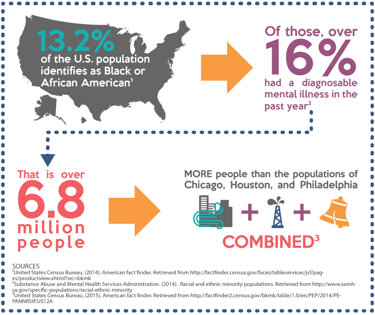 Prevalence Mental Health Issues Black and African Americans